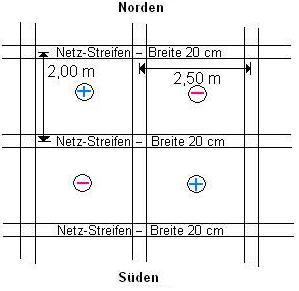 Skizze eines Hartmanngitters